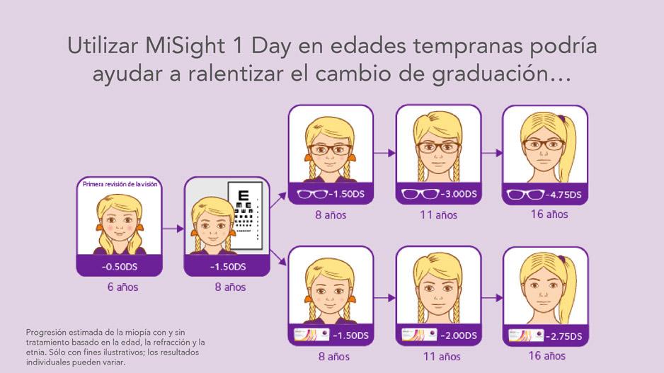 Comparación estimada de la progresión de la miopía en niños con MiSight® 1 Day